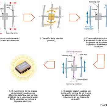 Como trabaja el giroscopio Android